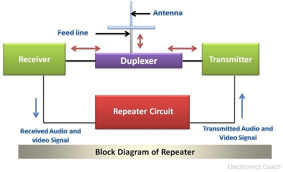 Repeater Block Diagram