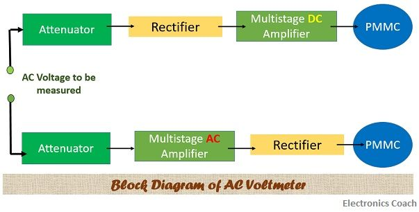 What Is Ac Voltmeter