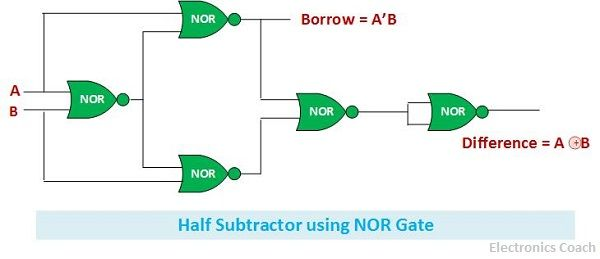 What is Half Subtractor Definition Truth table Circuit using