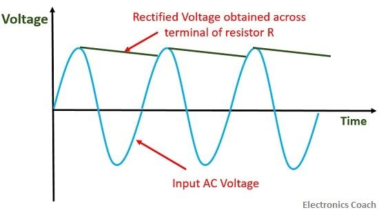 Peak reading AC voltmeter