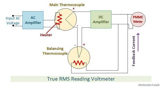 True RMS reading AC voltmeter