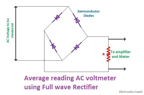 What is AC Voltmeter? - Average Reading, Peak Reading and