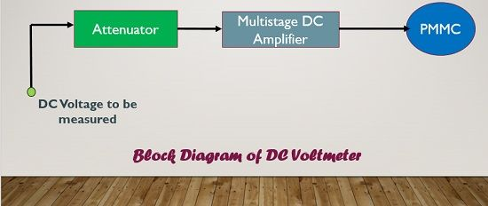 What is DC Voltmeter? - Direct Coupled Amplifier type and Chopper