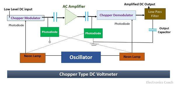 chopper dc voltmeter