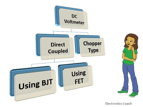 classification of DC voltmeter