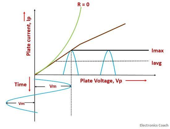 graph average ac voltmeter