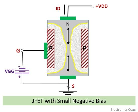 jfet with small negative voltage