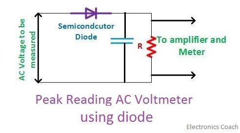 peak reading semiconductor