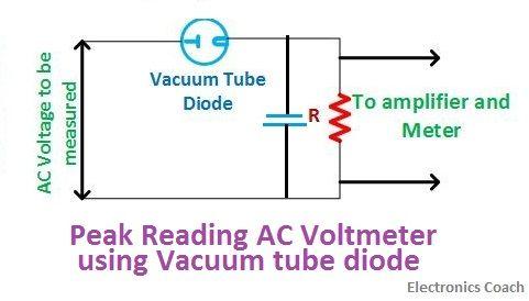 peak reading using vacuum