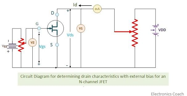 Output characteristics of JFET with external bias circuit