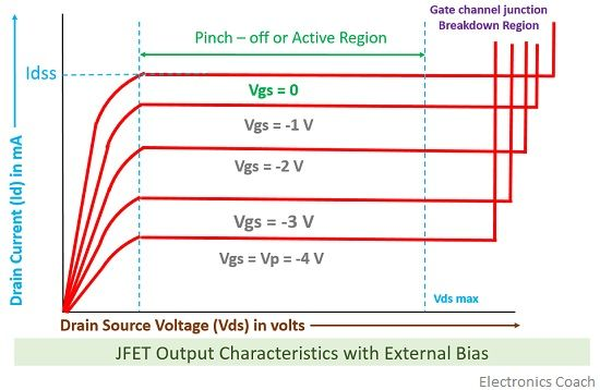 Output characteristics of JFET with external bias