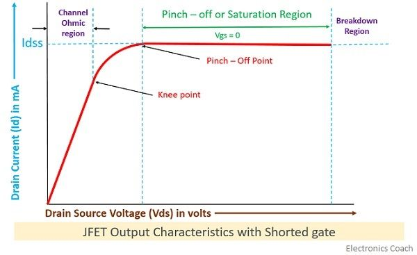 Output characteristics of JFET with shorted gate