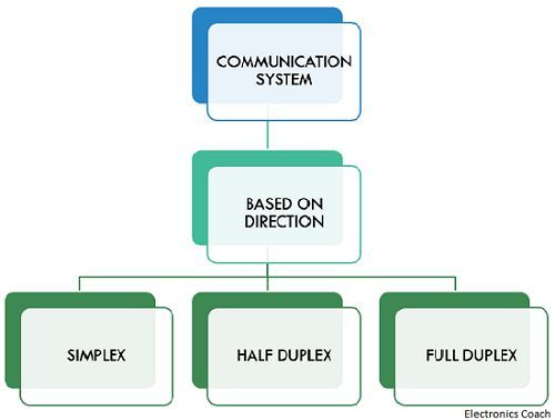classification of communication system