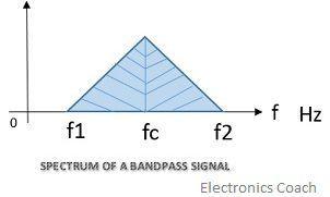 Spectrum of Bandpass signal