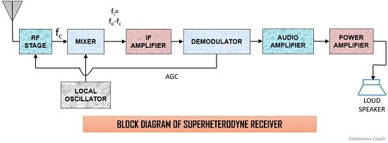 block diagram of superheterodyne receiver