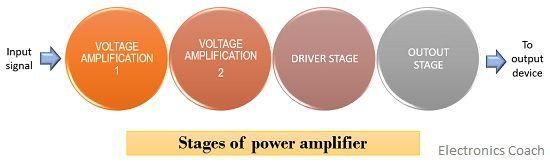 block diagram of power amplifier