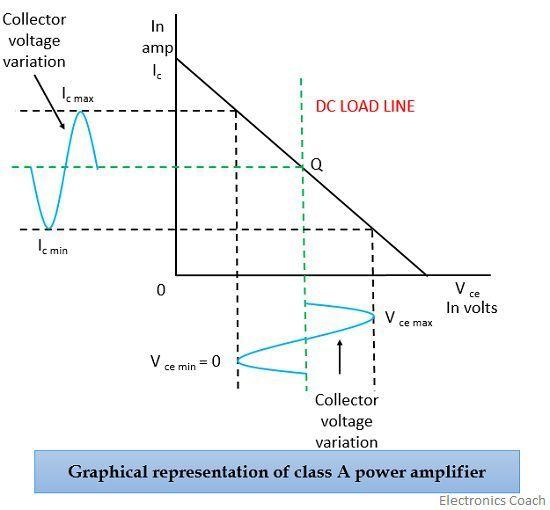 class A graph
