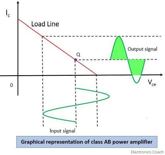 class ab graph