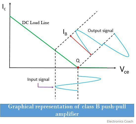 class b graph