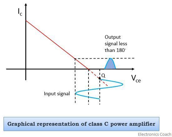 class c graph