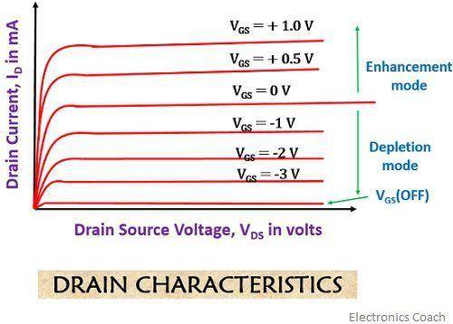 de-mos drain characteristics 1