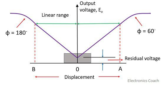 displacement curve