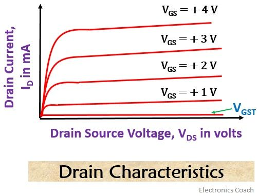 drain characteristics of e-mos