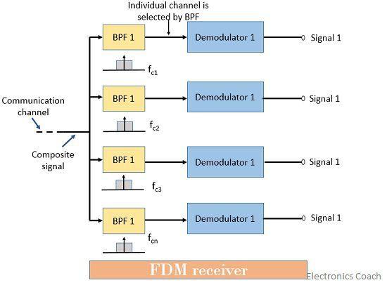 FDM receiver
