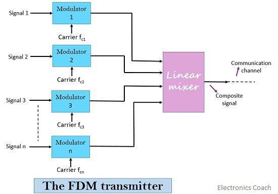 fdm transmitter
