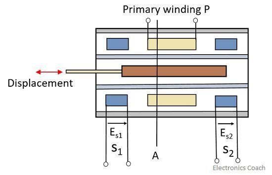 lvdt position 2