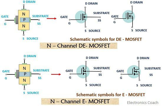 What is    MOSFET     Construction and Working of DE   MOSFET    and