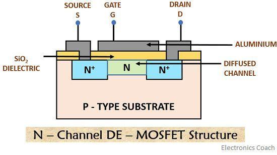 n-channel de-mos structure
