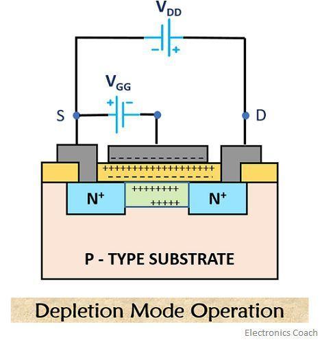 n channel depletion mode operation