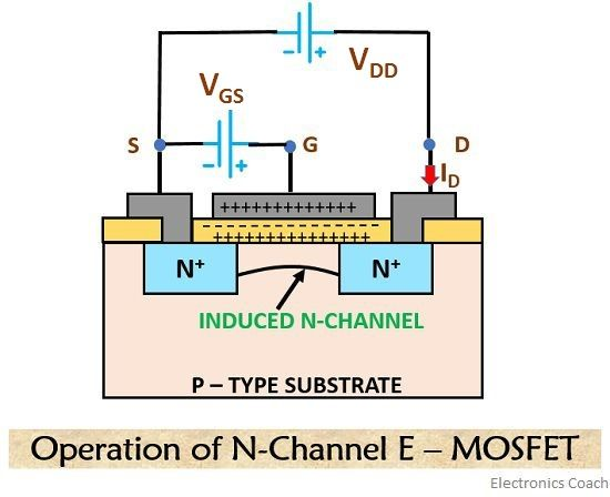 What is MOSFET? Construction and Working of DE-MOSFET and E