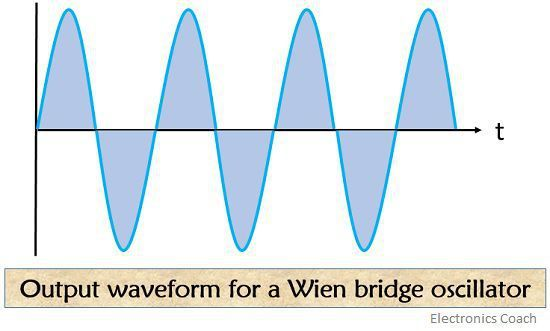 output waveform of wien bridge oscillator 1
