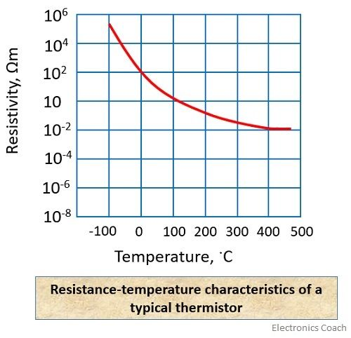 resistance temperature curve of a thermistor