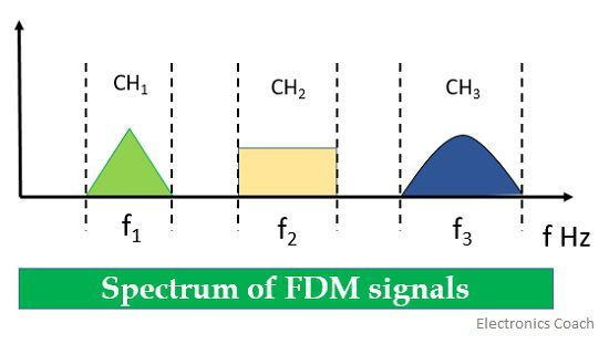spectrum of transmitted signal