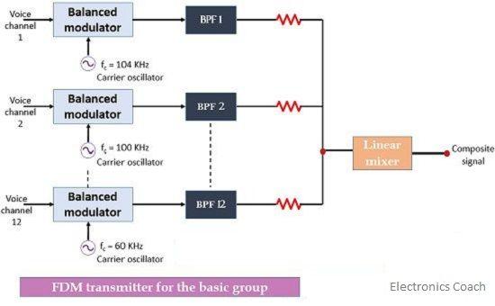 transmitter for basic group