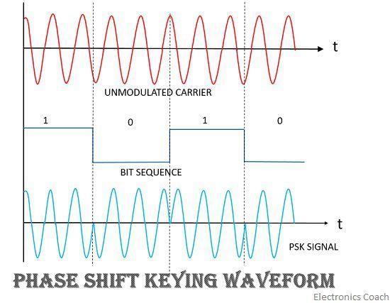 phase shift keying