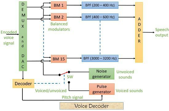 Voice decoder of a vocoder