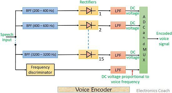 Voice encoder of a vocoder