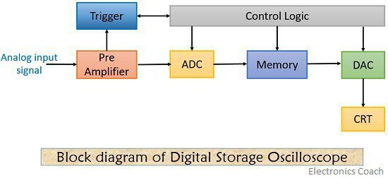 block diagram of digital storage oscilloscope
