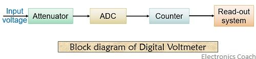 block diagram of digital voltmeter 1