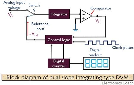 block diagram of dual slope Digital voltmeter