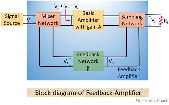 block diagram of feedback amplifier