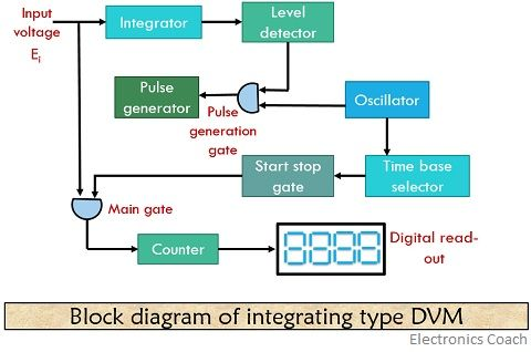 block diagram of integrating type digital voltmeter 1