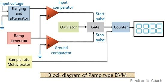 block diagram of ramp type digital voltmeter 1
