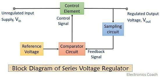 block diagram of series voltage regulator