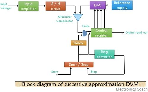 block diagram of successive approximation digital voltmeter 1