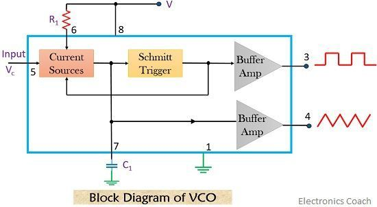 block diagram of vco